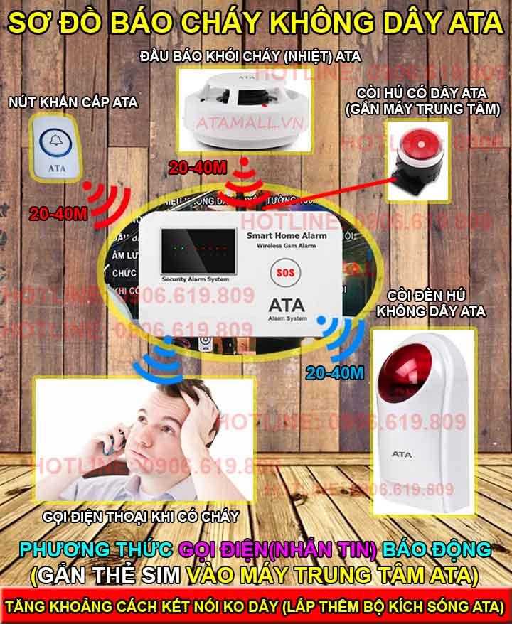 nguyên lý hoạt đông Bộ thiết bị báo cháy không dây gọi qua điện thoại ATA FAS-02